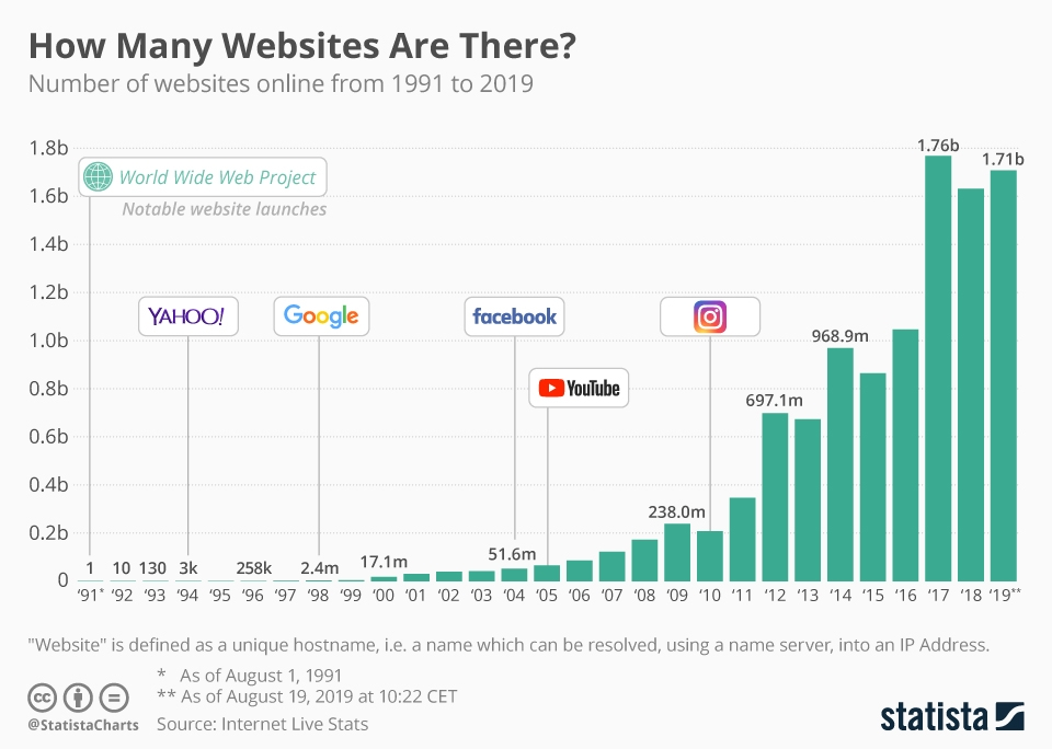 chartoftheday_19058_how_many_websites_are_there_n-1